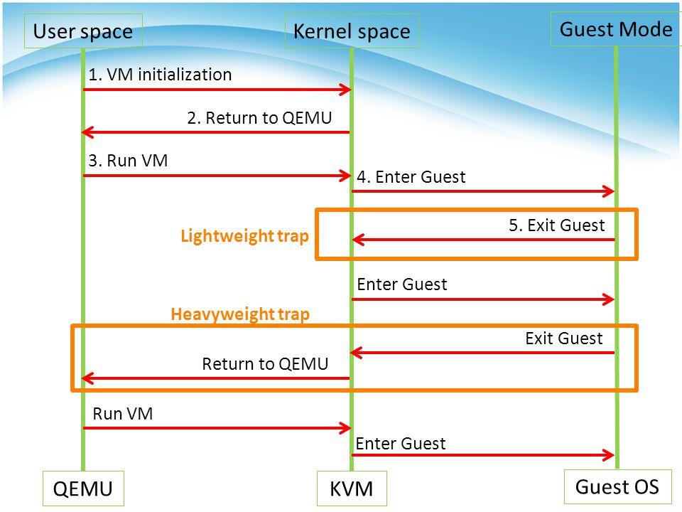 Kernel space KVM User space QEMU Guest Mode Guest OS 2.