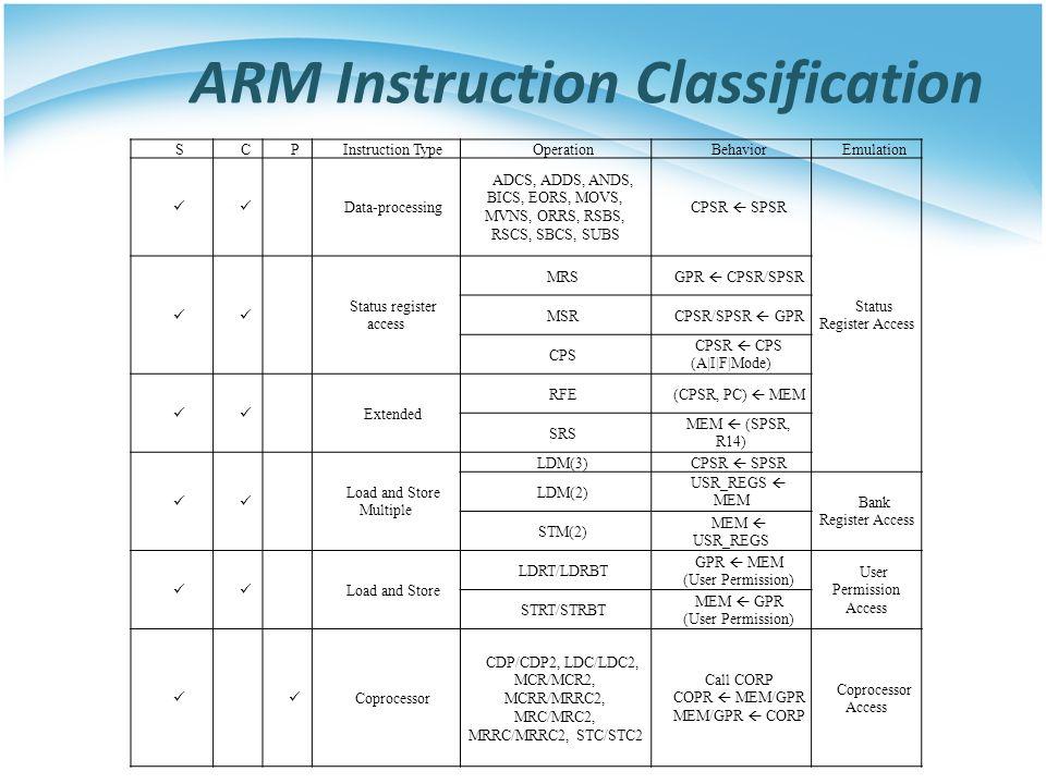 SCPInstruction TypeOperationBehaviorEmulation Data-processing ADCS, ADDS, ANDS, BICS, EORS, MOVS, MVNS, ORRS, RSBS, RSCS, SBCS, SUBS CPSR  SPSR Status Register Access Status register access MRS GPR  CPSR/SPSR MSR CPSR/SPSR  GPR CPS CPSR  CPS (A|I|F|Mode) Extended RFE (CPSR, PC)  MEM SRS MEM  (SPSR, R14) Load and Store Multiple LDM(3) CPSR  SPSR LDM(2) USR_REGS  MEM Bank Register Access STM(2) MEM  USR_REGS Load and Store LDRT/LDRBT GPR  MEM (User Permission) User Permission Access STRT/STRBT MEM  GPR (User Permission) Coprocessor CDP/CDP2, LDC/LDC2, MCR/MCR2, MCRR/MRRC2, MRC/MRC2, MRRC/MRRC2, STC/STC2 Call CORP COPR  MEM/GPR MEM/GPR  CORP Coprocessor Access ARM Instruction Classification