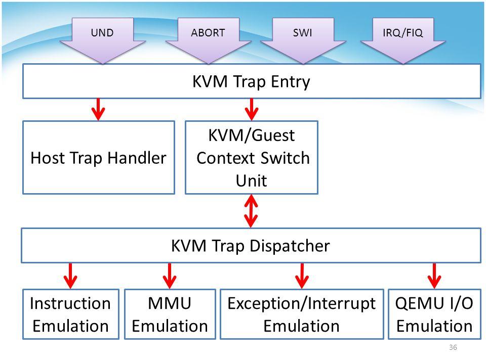36 KVM Trap Entry KVM/Guest Context Switch Unit Host Trap Handler Instruction Emulation Exception/Interrupt Emulation MMU Emulation QEMU I/O Emulation KVM Trap Dispatcher UND ABORT SWI IRQ/FIQ