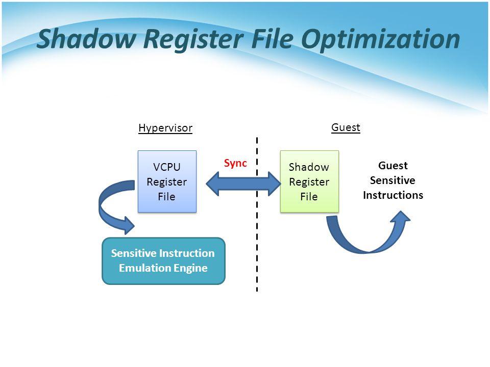 Shadow Register File Optimization Sensitive Instruction Emulation Engine VCPU Register File VCPU Register File Guest Sensitive Instructions Hypervisor Guest Shadow Register File Shadow Register File Sync