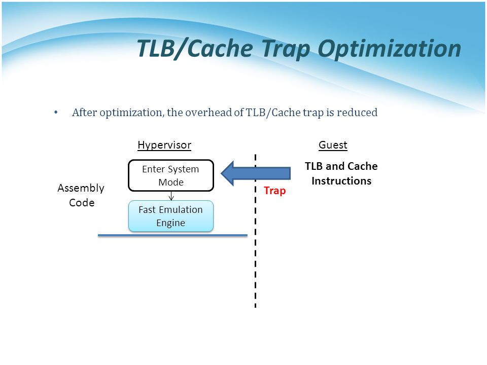 TLB and Cache Instructions HypervisorGuest Trap Enter System Mode Fast Emulation Engine Fast Emulation Engine After optimization, the overhead of TLB/Cache trap is reduced Assembly Code TLB/Cache Trap Optimization