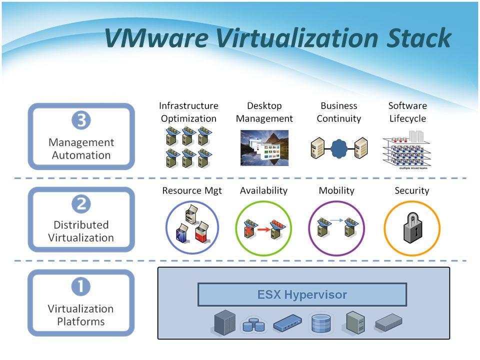 VMware Virtualization Stack