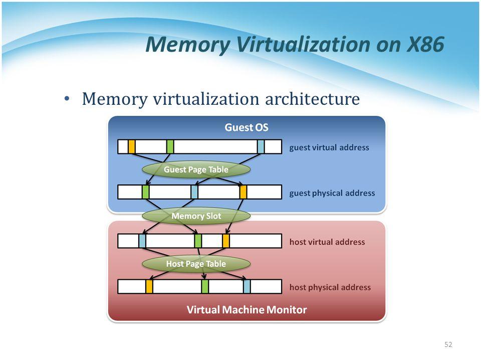 Memory Virtualization on X86 Memory virtualization architecture 52