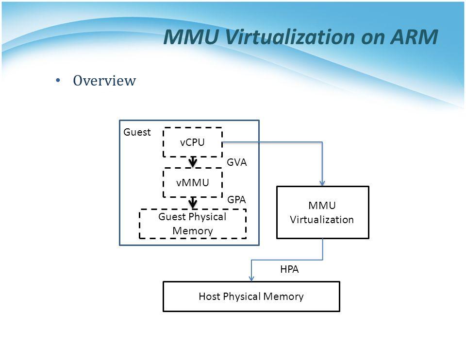 MMU Virtualization on ARM vCPU MMU Virtualization vMMU Guest Physical Memory Host Physical Memory Guest GVA GPA HPA Overview