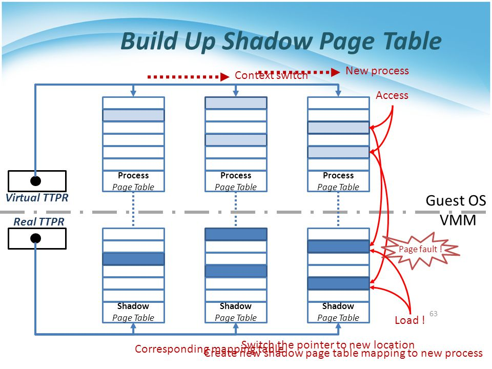 Build Up Shadow Page Table 63 Process Page Table Shadow Page Table Process Page Table Shadow Page Table Virtual TTPR Real TTPR Guest OS VMM Corresponding mapping table Context switch Switch the pointer to new location Process Page Table Shadow Page Table New process Create new shadow page table mapping to new process Access Page fault .