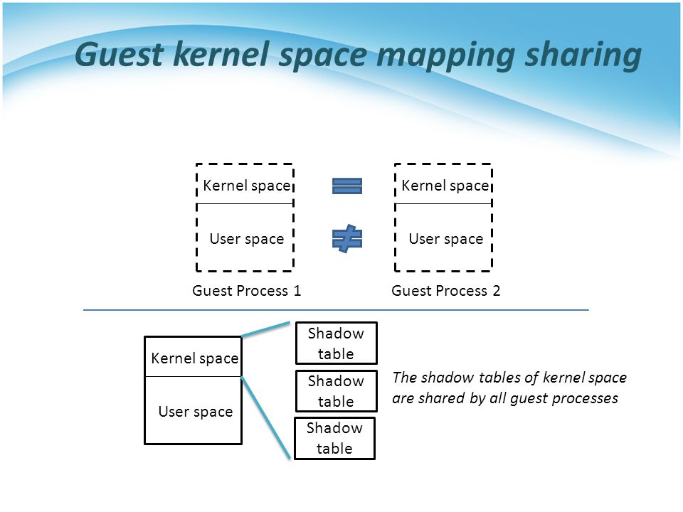 Guest kernel space mapping sharing User space Kernel space User space Kernel space Guest Process 1Guest Process 2 User space Kernel space Shadow table The shadow tables of kernel space are shared by all guest processes