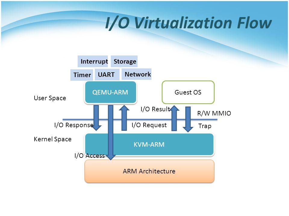 I/O Virtualization Flow KVM-ARM ARM Architecture QEMU-ARM Guest OS User Space Kernel Space R/W MMIO Trap Timer Interrupt UART Storage Network I/O Request I/O Access I/O Response I/O Result