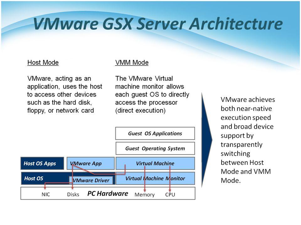 VMware GSX Server Architecture