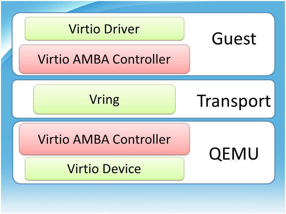 Virtio AMBA Controller Virtio Driver Guest Vring Transport Virtio AMBA Controller Virtio Device QEMU