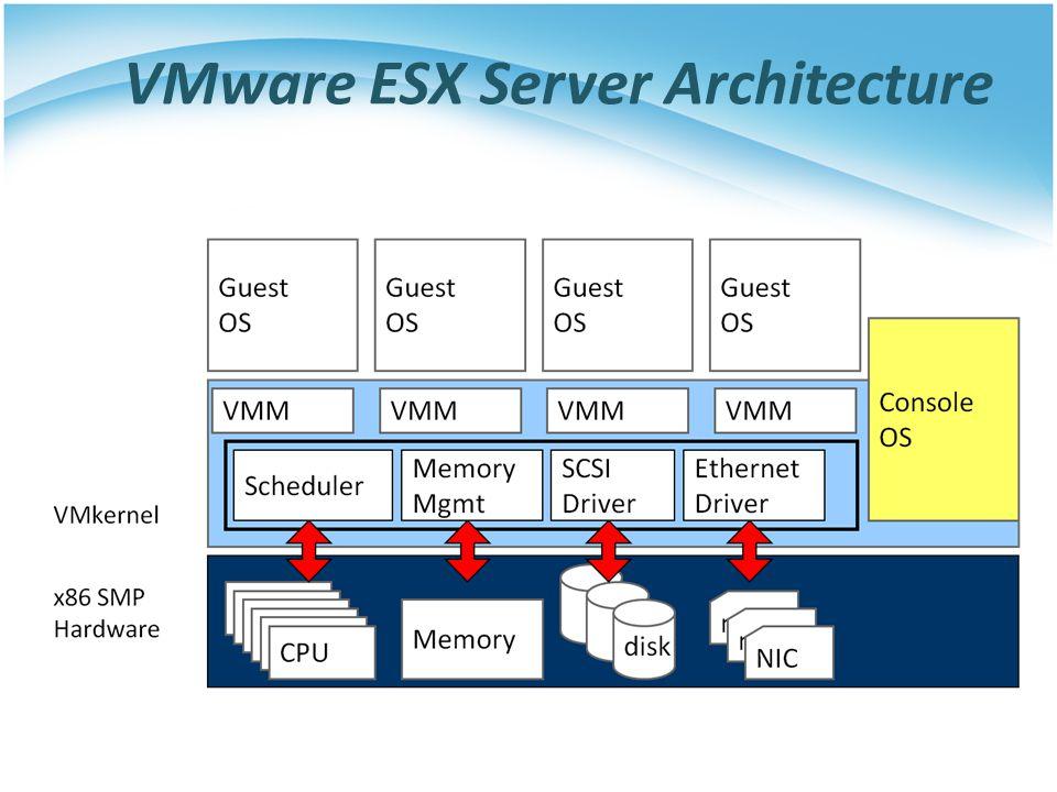 VMware ESX Server Architecture