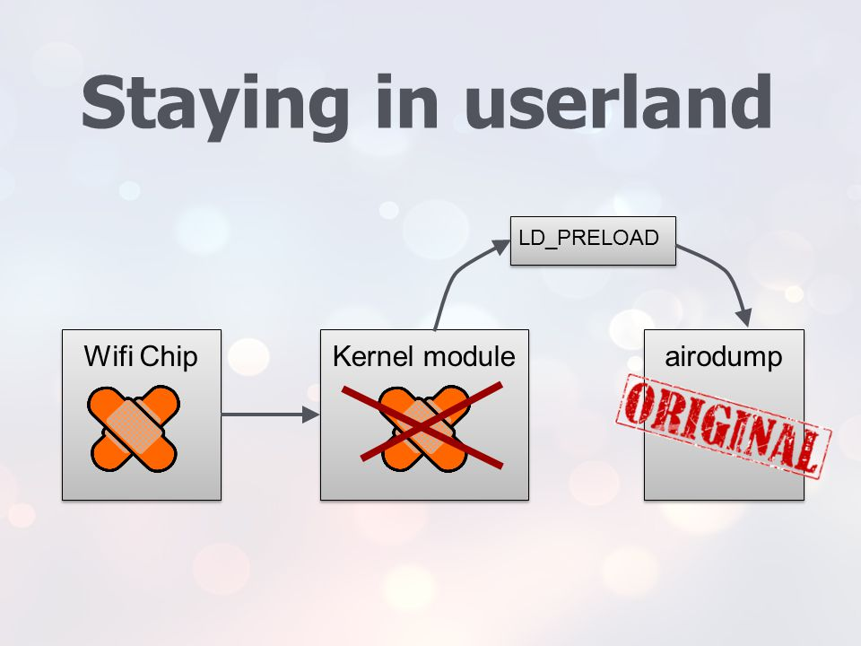 Staying in userland LD_PRELOAD Wifi Chip Kernel module airodump