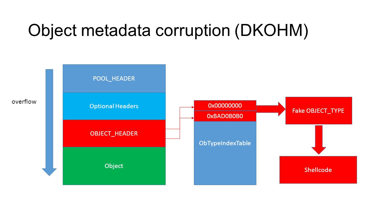 Object metadata corruption (DKOHM) POOL_HEADER Optional Headers OBJECT_HEADER Object overflow ObTypeIndexTable 0x00000000 0xBAD0B0B0 Fake OBJECT_TYPE