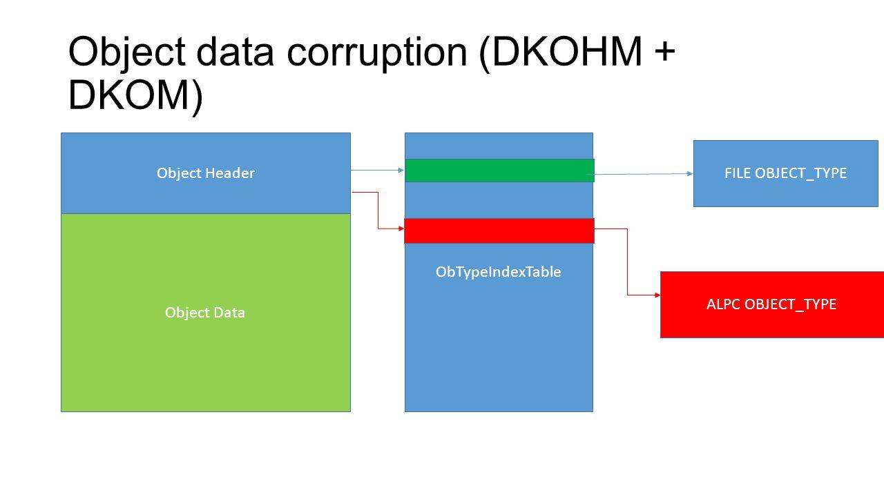 Object data corruption (DKOHM + DKOM) Object Header Object Data ObTypeIndexTable FILE OBJECT_TYPE ALPC OBJECT_TYPE