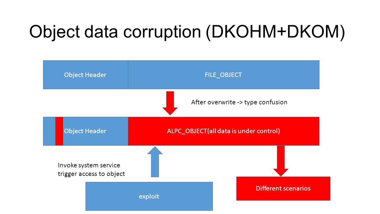 Object data corruption (DKOHM+DKOM) Object HeaderFILE_OBJECT Object HeaderALPC_OBJECT(all data is under control) exploit Invoke system service trigger