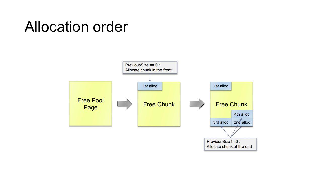 Object metadata corruption (DKOHM) POOL_HEADER Optional Headers OBJECT_HEADER Object overflow ObTypeIndexTable 0x00000000 0xBAD0B0B0 Fake OBJECT_TYPE Shellcode