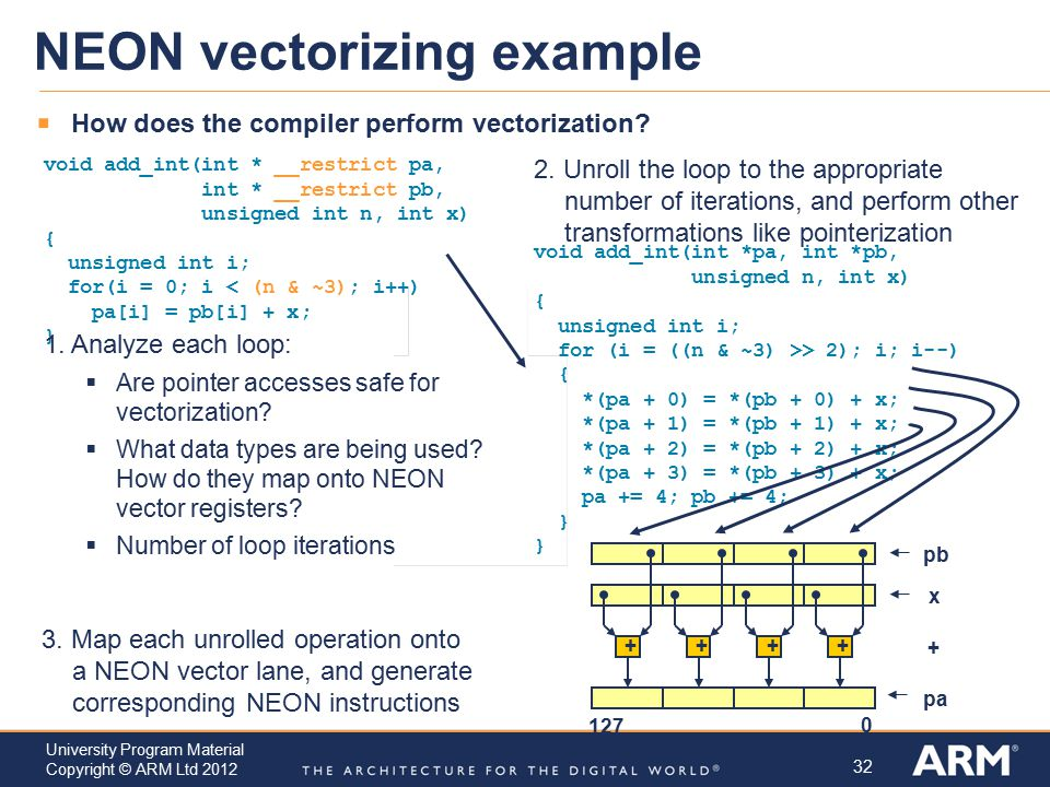 32 University Program Material Copyright © ARM Ltd 2012 NEON vectorizing example  How does the compiler perform vectorization? void add_int(int * __r