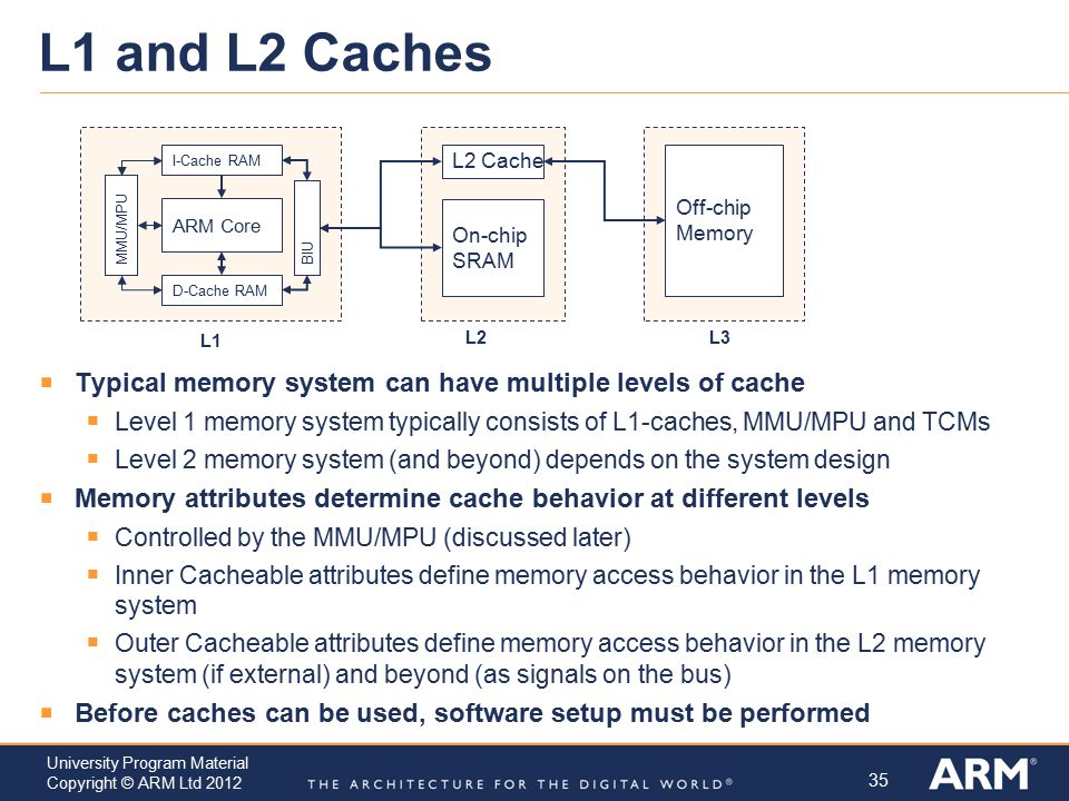 35 University Program Material Copyright © ARM Ltd 2012 L1 and L2 Caches  Typical memory system can have multiple levels of cache  Level 1 memory sy