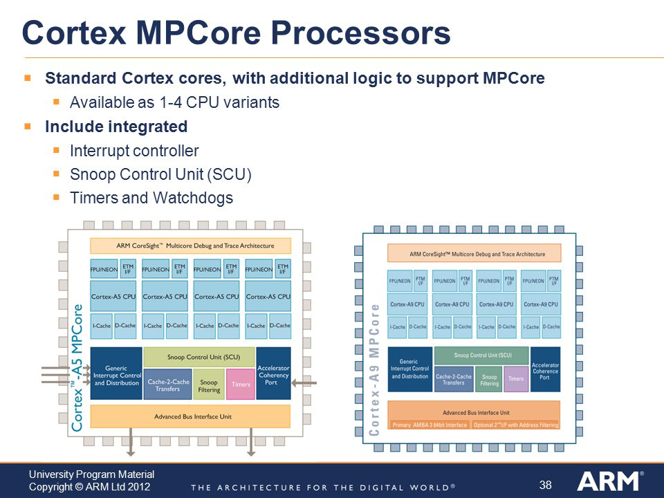 38 University Program Material Copyright © ARM Ltd 2012 Cortex MPCore Processors  Standard Cortex cores, with additional logic to support MPCore  Av