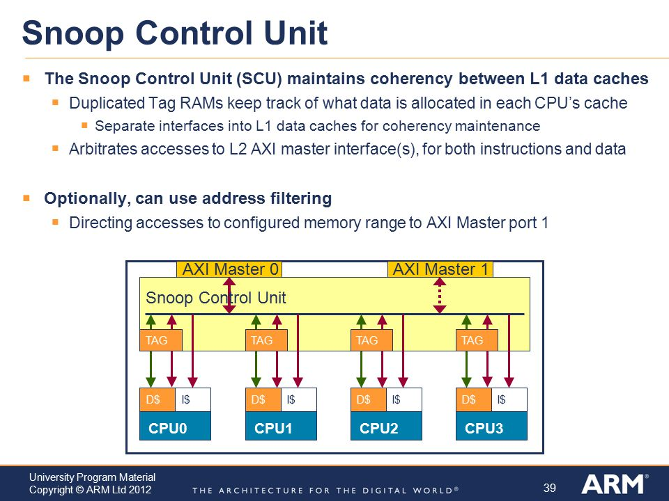 39 University Program Material Copyright © ARM Ltd 2012 Snoop Control Unit  The Snoop Control Unit (SCU) maintains coherency between L1 data caches 