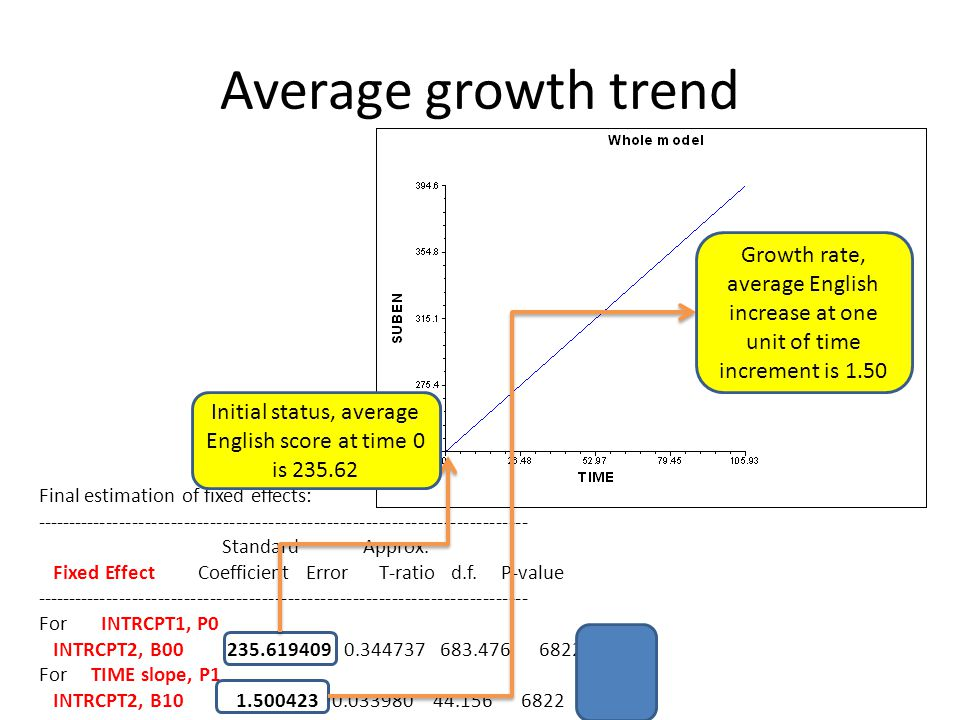 Average growth trend Final estimation of fixed effects: ---------------------------------------------------------------------------- Standard Approx.