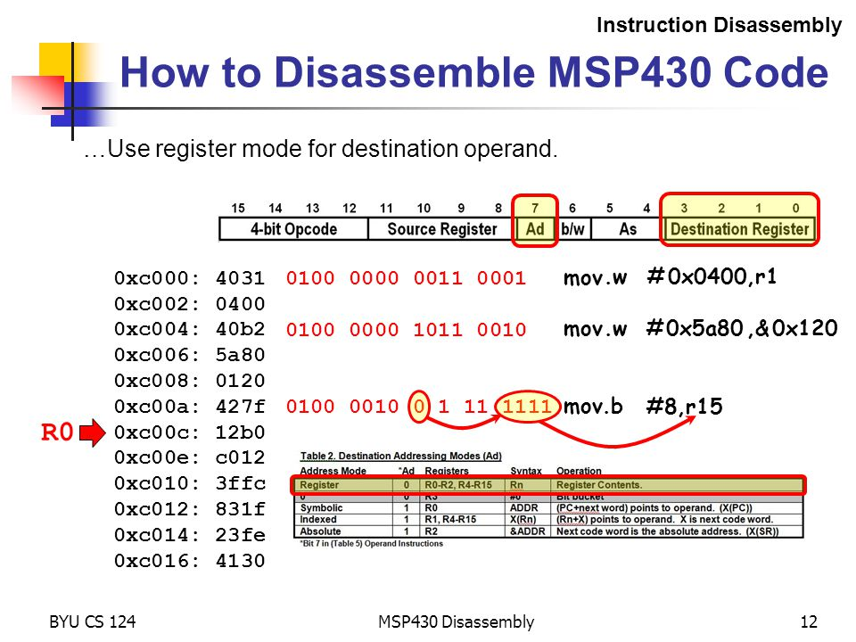0100 0010 0 1 11 1111 mov.b R0 MSP430 Disassembly12 How to Disassemble MSP430 Code Instruction Disassembly 0xc000: 4031 0xc002: 0400 0xc004: 40b2 0xc006: 5a80 0xc008: 0120 0xc00a: 427f 0xc00c: 12b0 0xc00e: c012 0xc010: 3ffc 0xc012: 831f 0xc014: 23fe 0xc016: 4130 0100 0000 0011 0001 BYU CS 124 0100 0000 1011 0010 …Use register mode for destination operand.