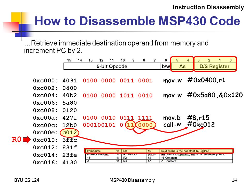 MSP430 Disassembly14 How to Disassemble MSP430 Code Instruction Disassembly 0xc000: 4031 0xc002: 0400 0xc004: 40b2 0xc006: 5a80 0xc008: 0120 0xc00a: 427f 0xc00c: 12b0 0xc00e: c012 0xc010: 3ffc 0xc012: 831f 0xc014: 23fe 0xc016: 4130 0100 0000 0011 0001 BYU CS 124 0100 0000 1011 0010 0100 0010 0111 1111 000100101 0 11 0000 …Retrieve immediate destination operand from memory and increment PC by 2.