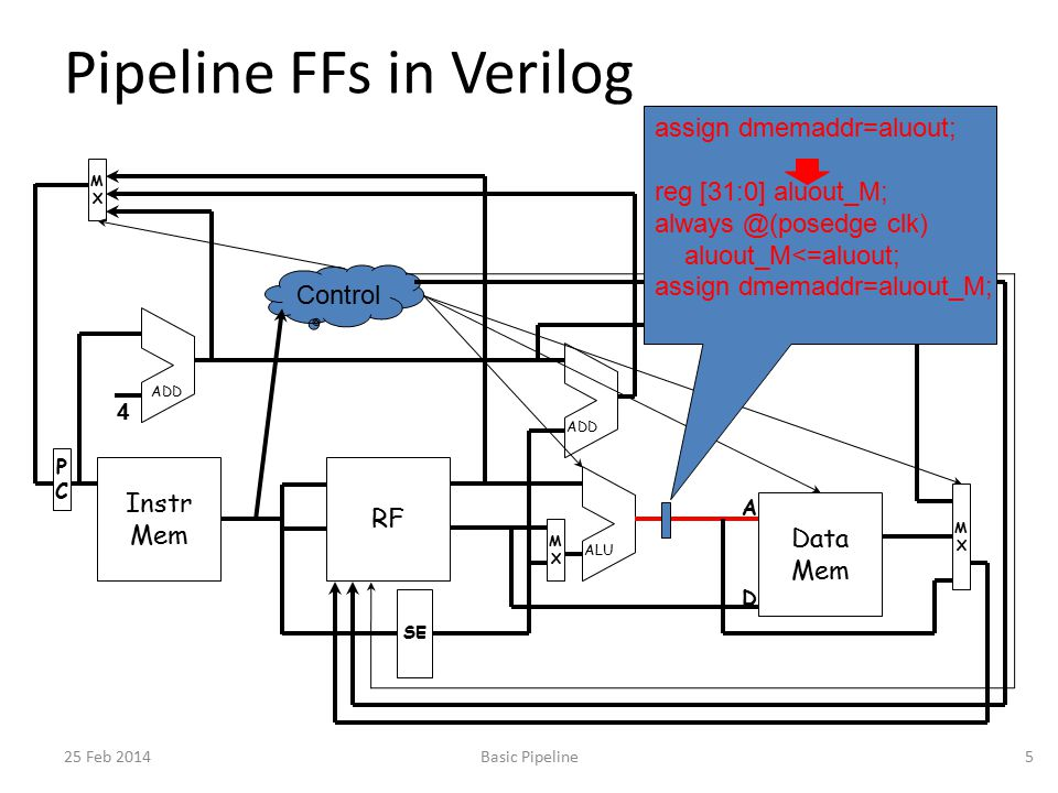 Control Pipeline FFs in Verilog 25 Feb 2014Basic Pipeline5 Instr Mem PCPC MXMX RF Data Mem MXMX MXMX SE ADD ALU 4 A D assign dmemaddr=aluout; reg [31:0] aluout_M; always @(posedge clk) aluout_M<=aluout; assign dmemaddr=aluout_M;