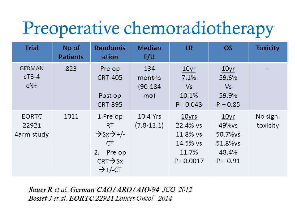 Preoperative chemoradiotherapy TrialNo of Patients Randomis ation Median F/U LROSToxicity GERMAN cT3-4 cN+ 823Pre op CRT-405 Post op CRT-395 134 month