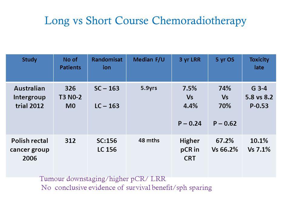 Long vs Short Course Chemoradiotherapy StudyNo of Patients Randomisat ion Median F/U3 yr LRR5 yr OSToxicity late Australian Intergroup trial 2012 326