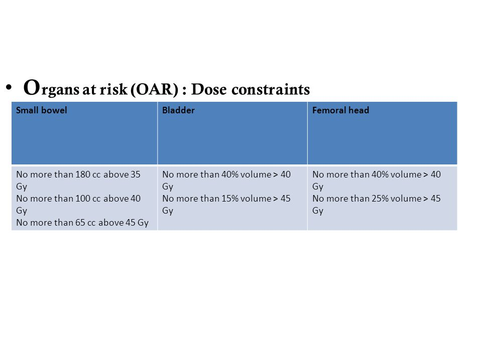 O rgans at risk (OAR) : Dose constraints Small bowelBladderFemoral head No more than 180 cc above 35 Gy No more than 100 cc above 40 Gy No more than 6