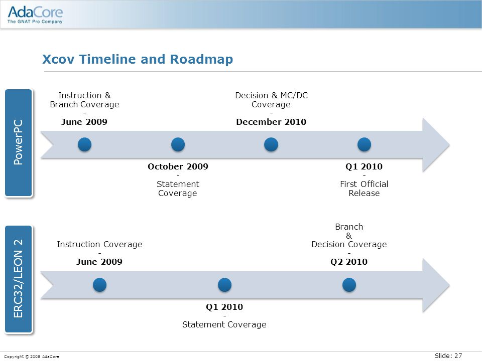 Slide: 27 Copyright © 2008 AdaCore Xcov Timeline and Roadmap Instruction Coverage - June 2009 Q1 2010 - Statement Coverage Branch & Decision Coverage - Q2 2010 Instruction & Branch Coverage - June 2009 October 2009 - Statement Coverage Decision & MC/DC Coverage - December 2010 Q1 2010 - First Official Release