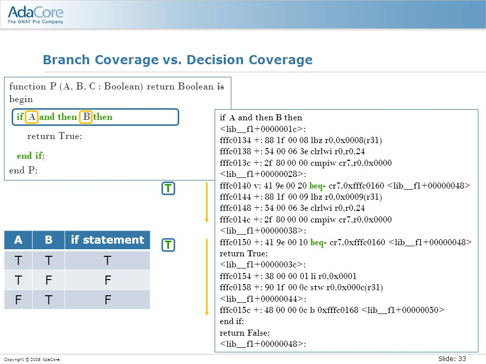 Slide: 33 Copyright © 2008 AdaCore Branch Coverage vs. Decision Coverage function P (A, B, C : Boolean) return Boolean is begin if A and then B then r