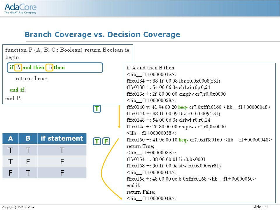 Slide: 34 Copyright © 2008 AdaCore Branch Coverage vs. Decision Coverage function P (A, B, C : Boolean) return Boolean is begin if A and then B then r