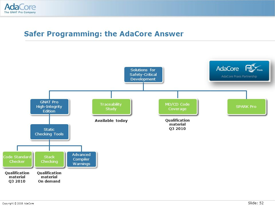 Slide: 52 Copyright © 2008 AdaCore Safer Programming: the AdaCore Answer Available today Qualification material Q3 2010 Qualification material On dema