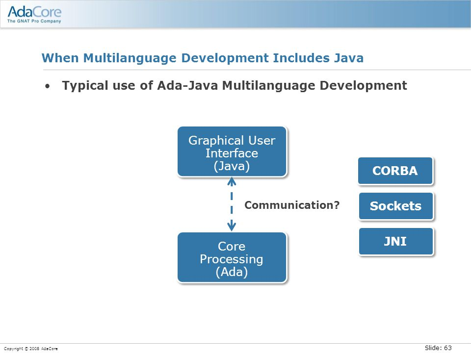 Slide: 63 Copyright © 2008 AdaCore When Multilanguage Development Includes Java Typical use of Ada-Java Multilanguage Development Communication?