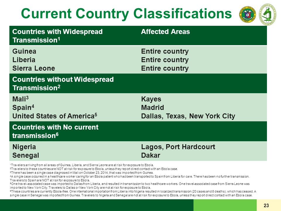 23 Current Country Classifications Countries with Widespread Transmission 1 Affected Areas Guinea Liberia Sierra Leone Entire country Countries withou