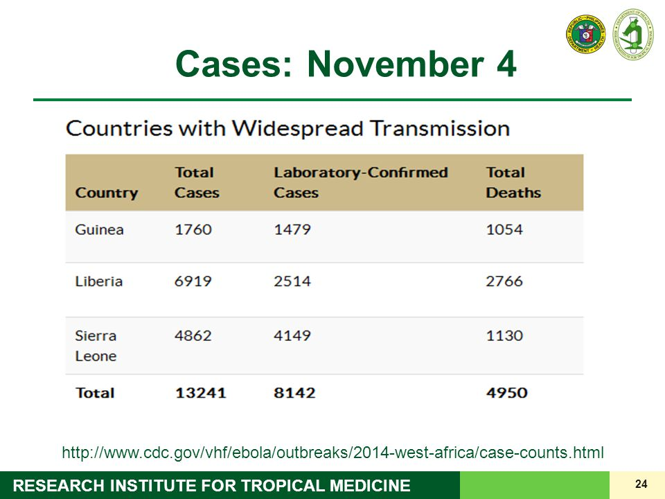 24 RESEARCH INSTITUTE FOR TROPICAL MEDICINE Cases: November 4 http://www.cdc.gov/vhf/ebola/outbreaks/2014-west-africa/case-counts.html