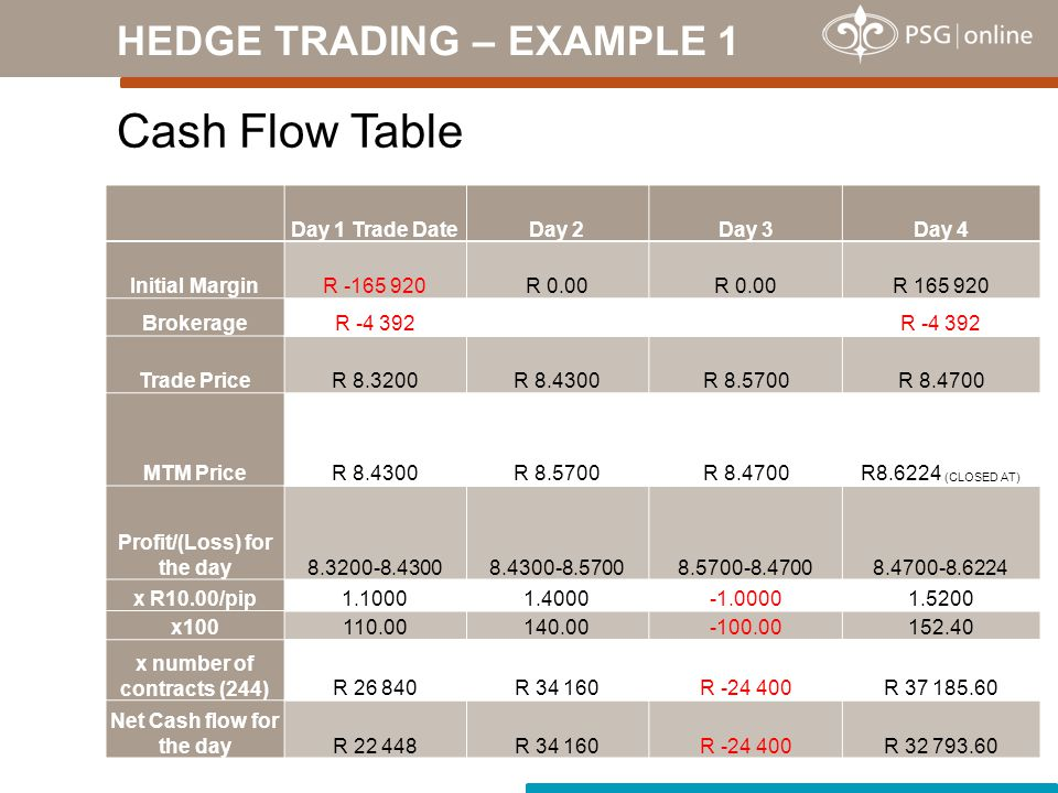 Cash Flow Table HEDGE TRADING – EXAMPLE 1 Day 1 Trade DateDay 2Day 3Day 4 Initial MarginR -165 920R 0.00 R 165 920 BrokerageR -4 392 Trade PriceR 8.3200R 8.4300R 8.5700R 8.4700 MTM PriceR 8.4300R 8.5700R 8.4700R8.6224 (CLOSED AT) Profit/(Loss) for the day8.3200-8.43008.4300-8.57008.5700-8.47008.4700-8.6224 x R10.00/pip1.10001.40001.5200 x100110.00140.00-100.00152.40 x number of contracts (244)R 26 840R 34 160R -24 400R 37 185.60 Net Cash flow for the dayR 22 448R 34 160R -24 400R 32 793.60