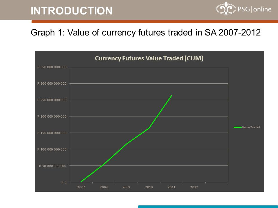 Graph 1: Value of currency futures traded in SA 2007-2012 INTRODUCTION