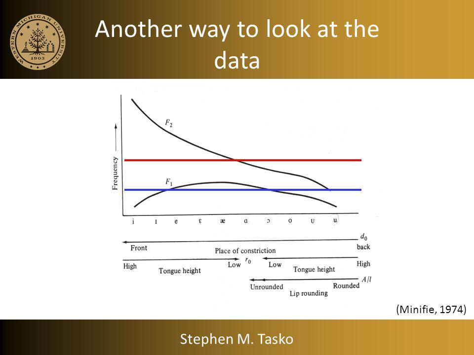 Interpretations ↓ r 0 = ↓ F1 ↑ r 0 = ↑ F1 When d 0 ↑ (anterior) ↓ r 0 = ↓ V front = ↑ F2 ↑ lip rounding = ↓ A/l = ↓ F1 & F2 Stephen M. Tasko