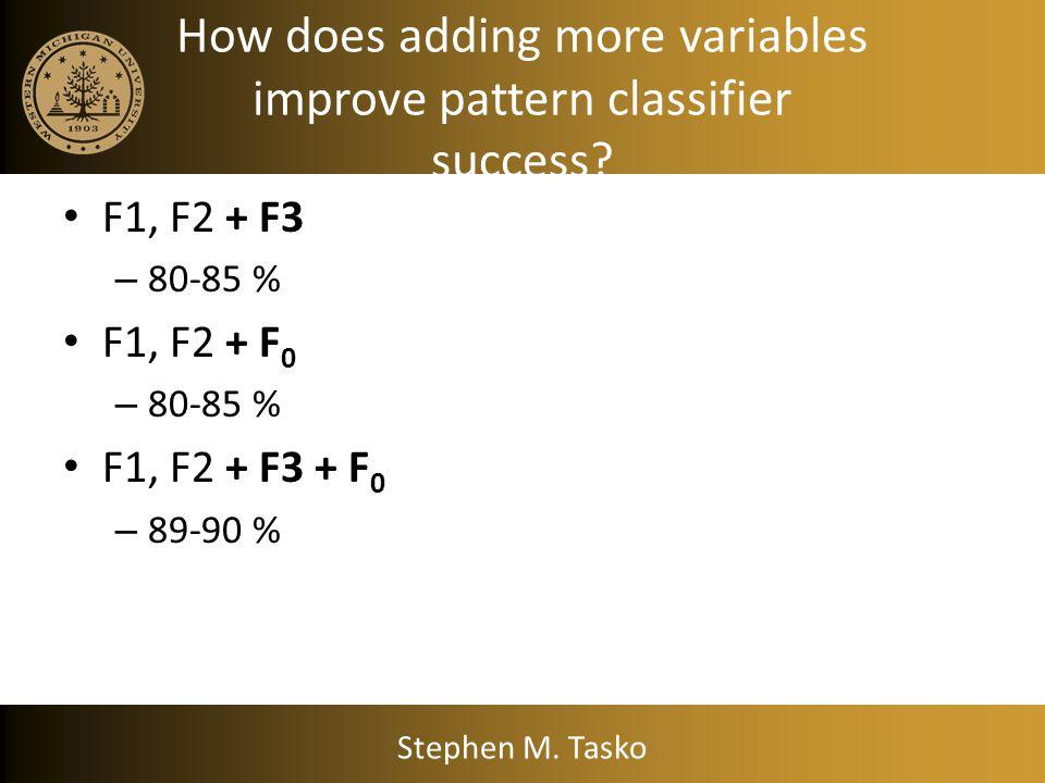 How helpful is F1 & F2? Data SourceHuman ListenersPattern Classifier Peterson & Barney (1952) 94.4 %74.9 % Hillenbrand et al. (1995) 95.2 %68.2 % From