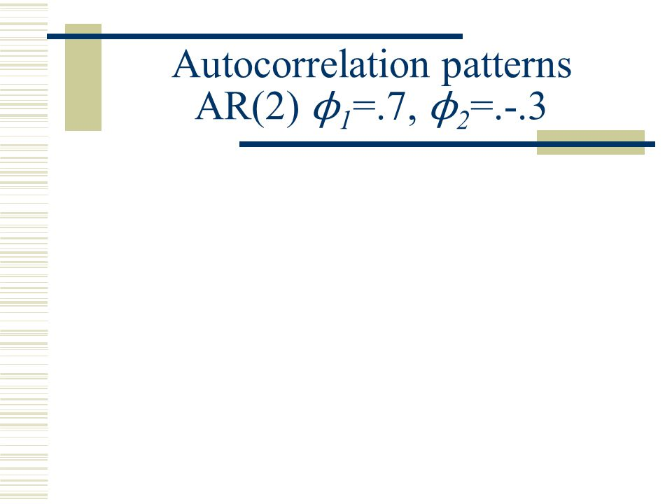Autocorrelation patterns MA(1) θ=.7 * * Note alternating pattern in PACF