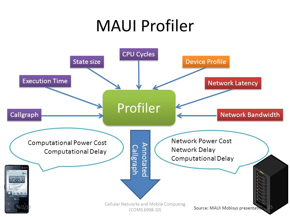 MAUI Profiler Profiler Callgraph Execution Time State size Network Latency Network Bandwidth Device Profile CPU Cycles Network Power Cost Network Delay Computational Delay Computational Power Cost Computational Delay Annotated Callgraph Source: MAUI Mobisys presentation Cellular Networks and Mobile Computing (COMS 6998-10) 254/2/13