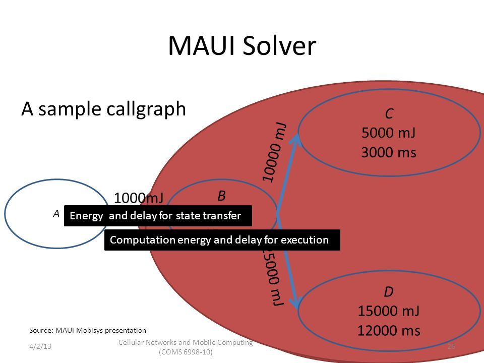 MAUI Solver B 900 mJ 15ms C 5000 mJ 3000 ms 1000mJ 25000 mJ D 15000 mJ 12000 ms 10000 mJ A Computation energy and delay for execution Energy and delay for state transfer A sample callgraph Source: MAUI Mobisys presentation Cellular Networks and Mobile Computing (COMS 6998-10) 264/2/13