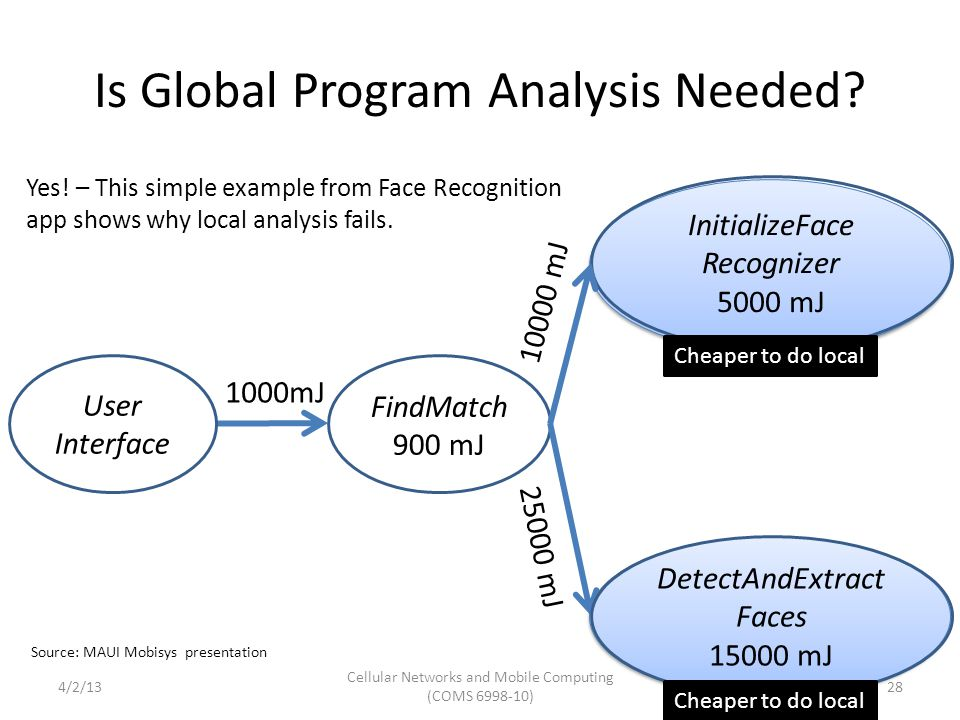 Is Global Program Analysis Needed.