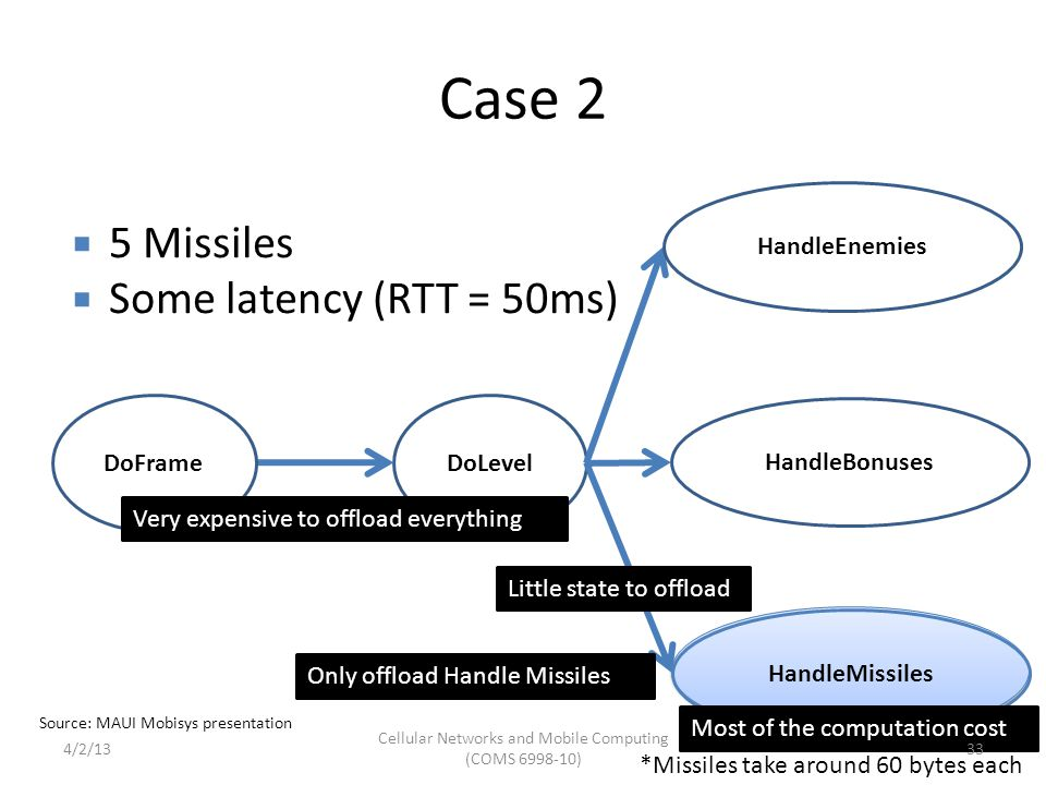 Case 2 DoLevel HandleMissiles DoFrame HandleEnemies HandleBonuses *Missiles take around 60 bytes each  5 Missiles  Some latency (RTT = 50ms) Most of the computation cost Very expensive to offload everything Little state to offload Only offload Handle Missiles Source: MAUI Mobisys presentation Cellular Networks and Mobile Computing (COMS 6998-10) 334/2/13