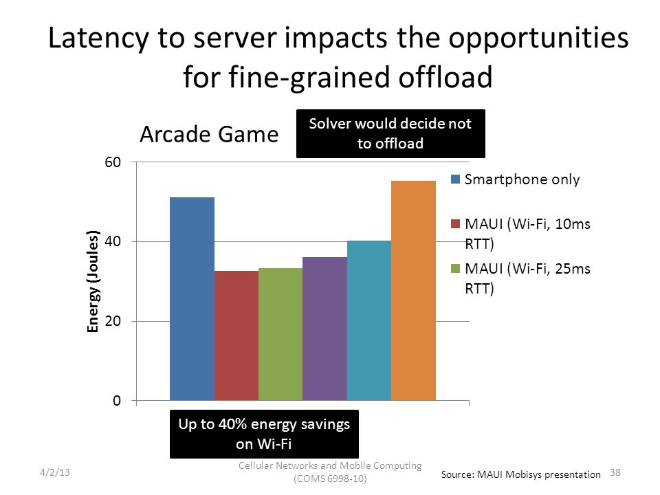 Latency to server impacts the opportunities for fine-grained offload Up to 40% energy savings on Wi-Fi Solver would decide not to offload Arcade Game Source: MAUI Mobisys presentation Cellular Networks and Mobile Computing (COMS 6998-10) 384/2/13