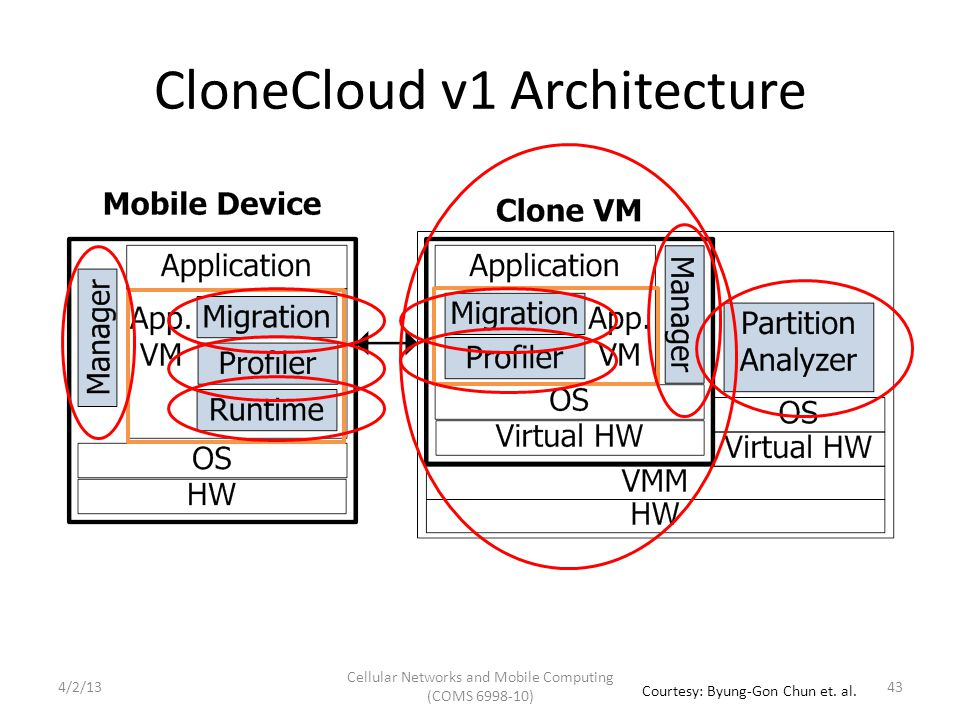 CloneCloud v1 Architecture Cellular Networks and Mobile Computing (COMS 6998-10) 43 Courtesy: Byung-Gon Chun et.