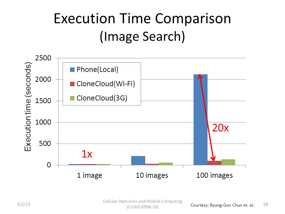 Execution Time Comparison (Image Search) Execution time (seconds) 20x 1x Cellular Networks and Mobile Computing (COMS 6998-10) 58 Courtesy: Byung-Gon Chun et.