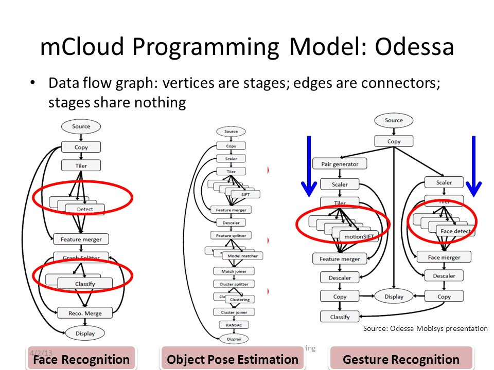 mCloud Programming Model: Odessa Data flow graph: vertices are stages; edges are connectors; stages share nothing 83 Face Recognition Gesture Recognition Cellular Networks and Mobile Computing (COMS 6998-10) Object Pose Estimation Source: Odessa Mobisys presentation 4/2/13